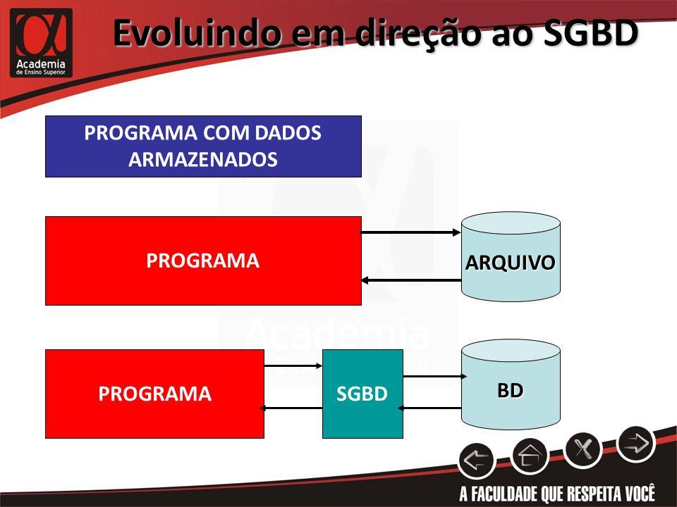 Evoluindo em direção ao SGBD PROGRAMASGBD PROGRAMA COM DADOS ARMAZENADOS PROGRAMA ARQUIVO BD
