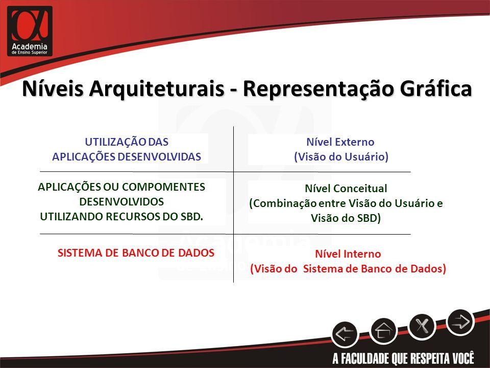 Níveis Arquiteturais - Representação Gráfica APLICAÇÕES OU COMPOMENTES DESENVOLVIDOS UTILIZANDO RECURSOS DO SBD. UTILIZAÇÃO DAS APLICAÇÕES DESENVOLVID