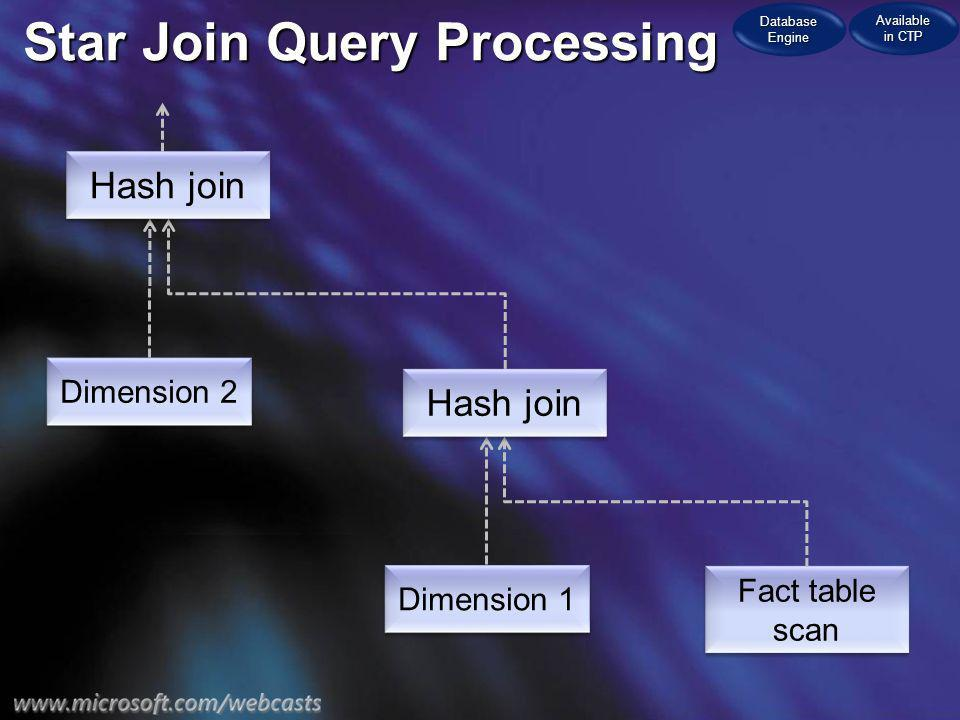 Star Join Query Processing Fact table scan Dimension 2 Dimension 1 Hash join Database Engine Available in CTP