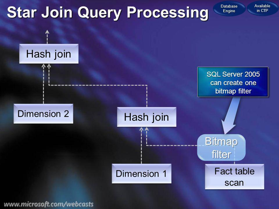 Star Join Query Processing Fact table scan Dimension 2 Dimension 1 Hash join Bitmap filter SQL Server 2005 can create one bitmap filter Database Engin