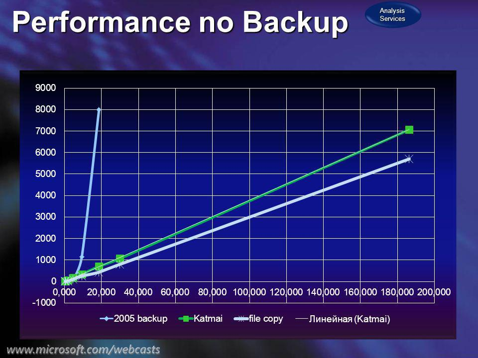 Performance no Backup Analysis Services