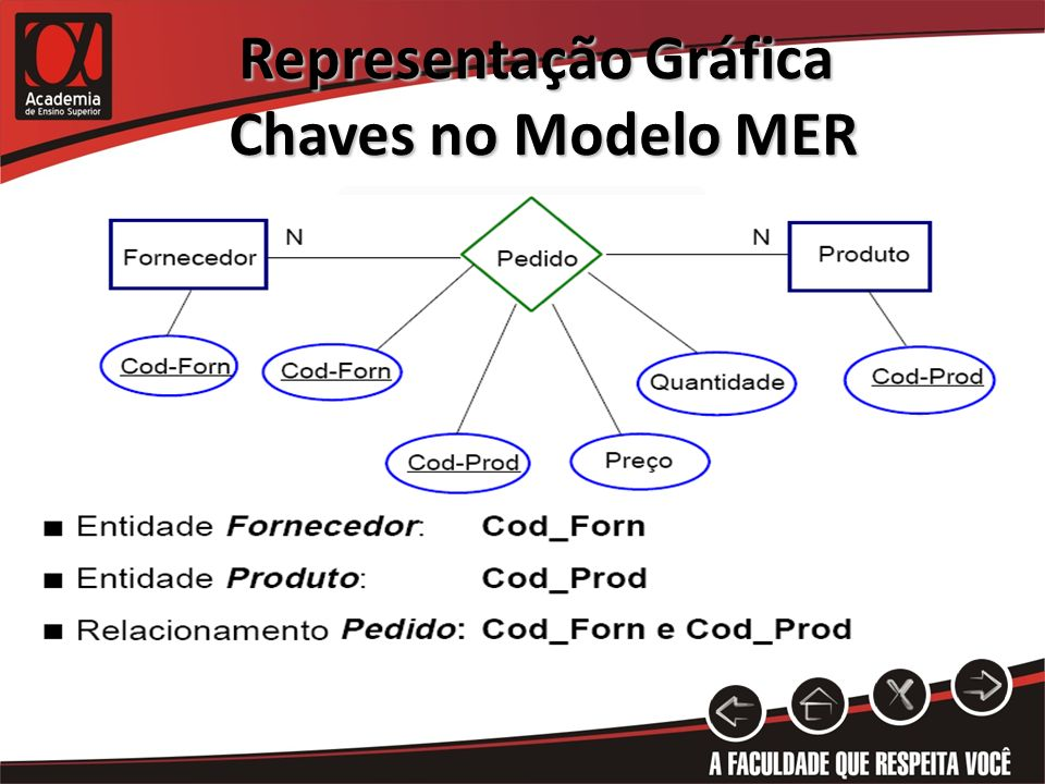 Representação Gráfica Chaves no Modelo MER Chaves no Modelo MER
