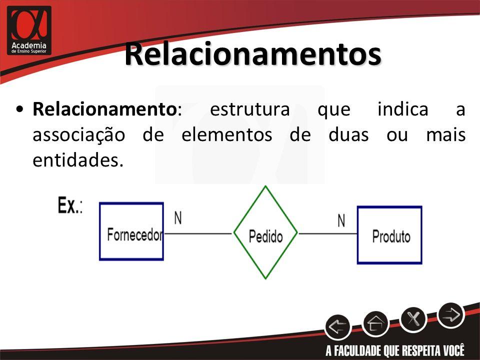 Relacionamentos Relacionamento: estrutura que indica a associação de elementos de duas ou mais entidades.