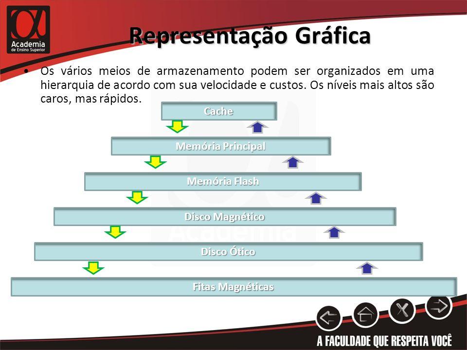 Representação Gráfica Os vários meios de armazenamento podem ser organizados em uma hierarquia de acordo com sua velocidade e custos. Os níveis mais a
