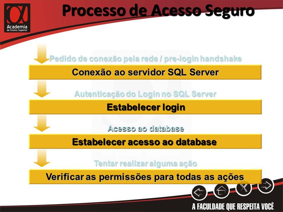 Processo de Acesso Seguro Estabelecer login Conexão ao servidor SQL Server Verificar as permissões para todas as ações Pedido de conexão pela rede / p