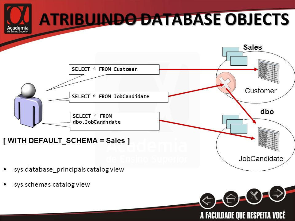 ATRIBUINDO DATABASE OBJECTS Sales Customer dbo JobCandidate [ WITH DEFAULT_SCHEMA = Sales ] SELECT * FROM dbo.JobCandidate SELECT * FROM JobCandidate