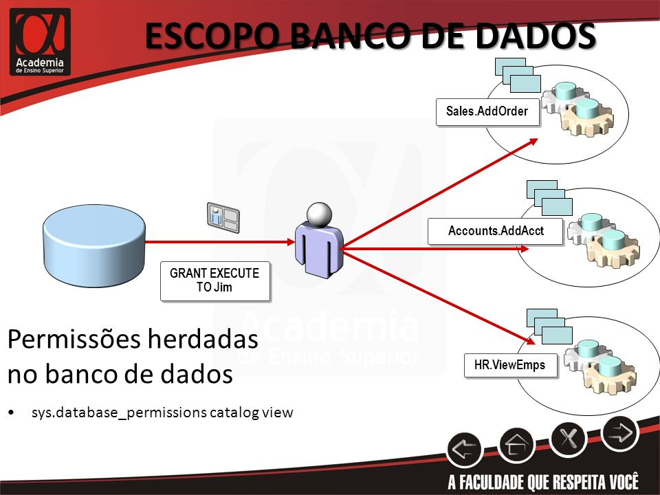 Accounts HR Sales ESCOPO BANCO DE DADOS GRANT EXECUTE TO Jim Accounts.AddAcct HR.ViewEmps Sales.AddOrder sys.database_permissions catalog view Permiss