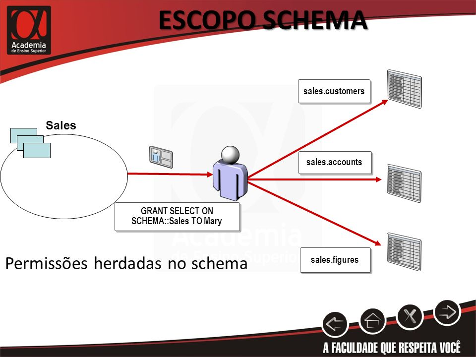 ESCOPO SCHEMA GRANT SELECT ON SCHEMA::Sales TO Mary Sales Permissões herdadas no schema sales.accounts sales.figures sales.customers
