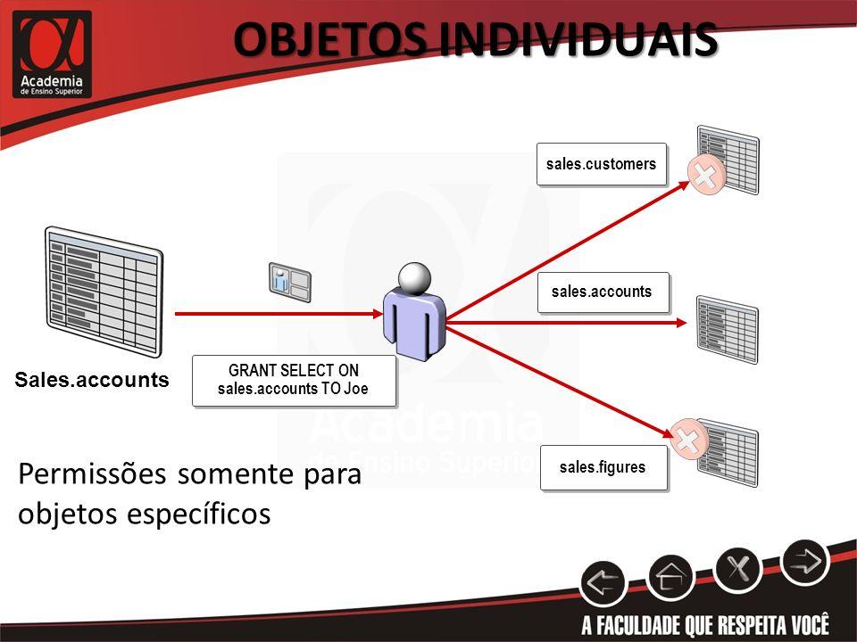 OBJETOS INDIVIDUAIS GRANT SELECT ON sales.accounts TO Joe sales.accounts sales.figures sales.customers Permissões somente para objetos específicos Sal