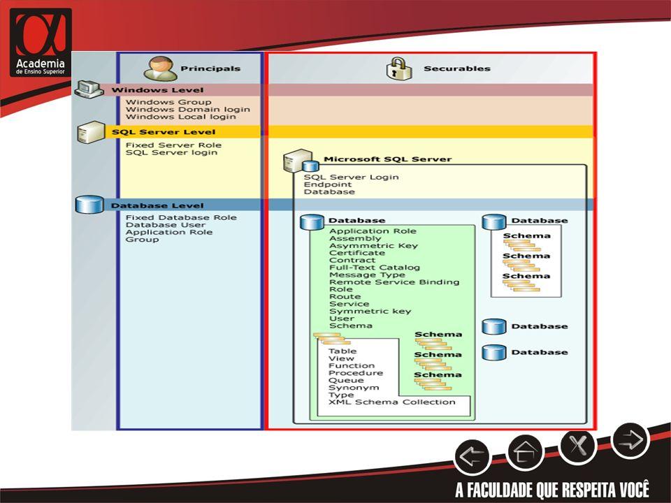 CREDENCIAIS Alternativa aos logins.Permitem conexão a recursos fora do SQL Server.