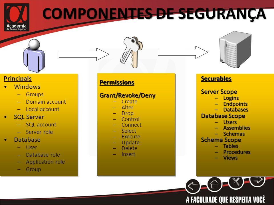 COMPONENTES DE SEGURANÇA Principals Windows –Groups –Domain account –Local account SQL Server –SQL account –Server role Database –User –Database role