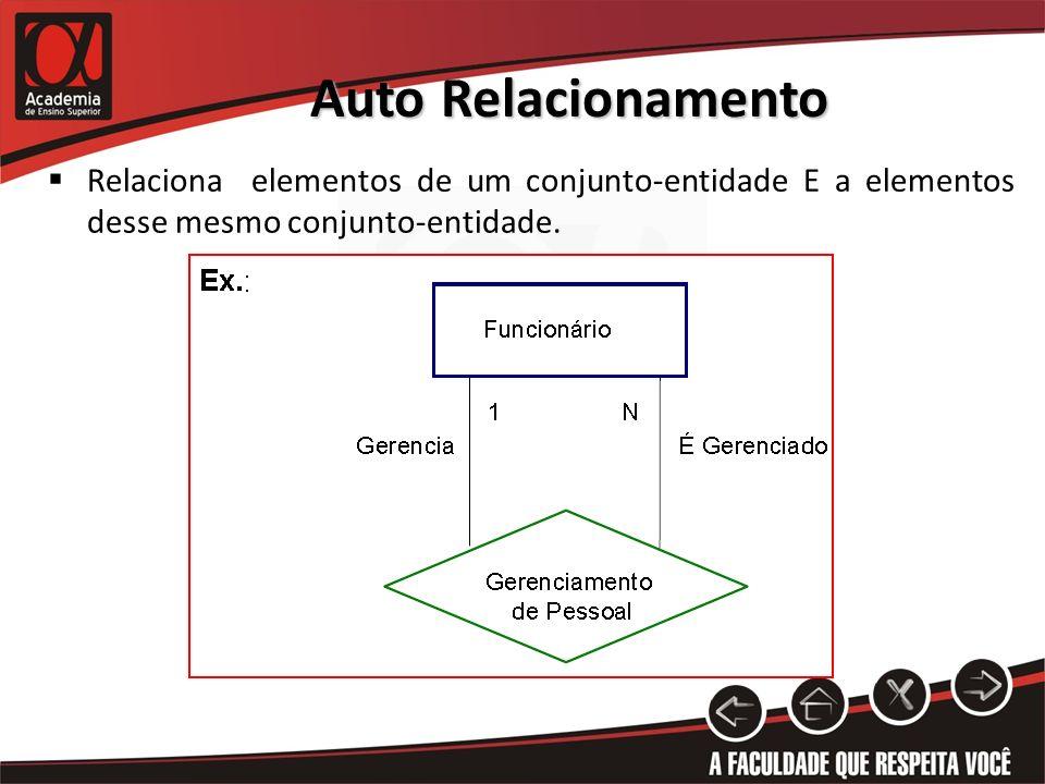 Auto Relacionamento Relaciona elementos de um conjunto-entidade E a elementos desse mesmo conjunto-entidade.