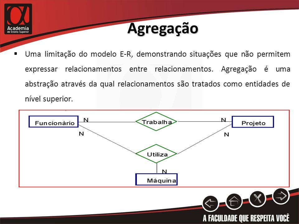 Agregação Uma limitação do modelo E-R, demonstrando situações que não permitem expressar relacionamentos entre relacionamentos. Agregação é uma abstra
