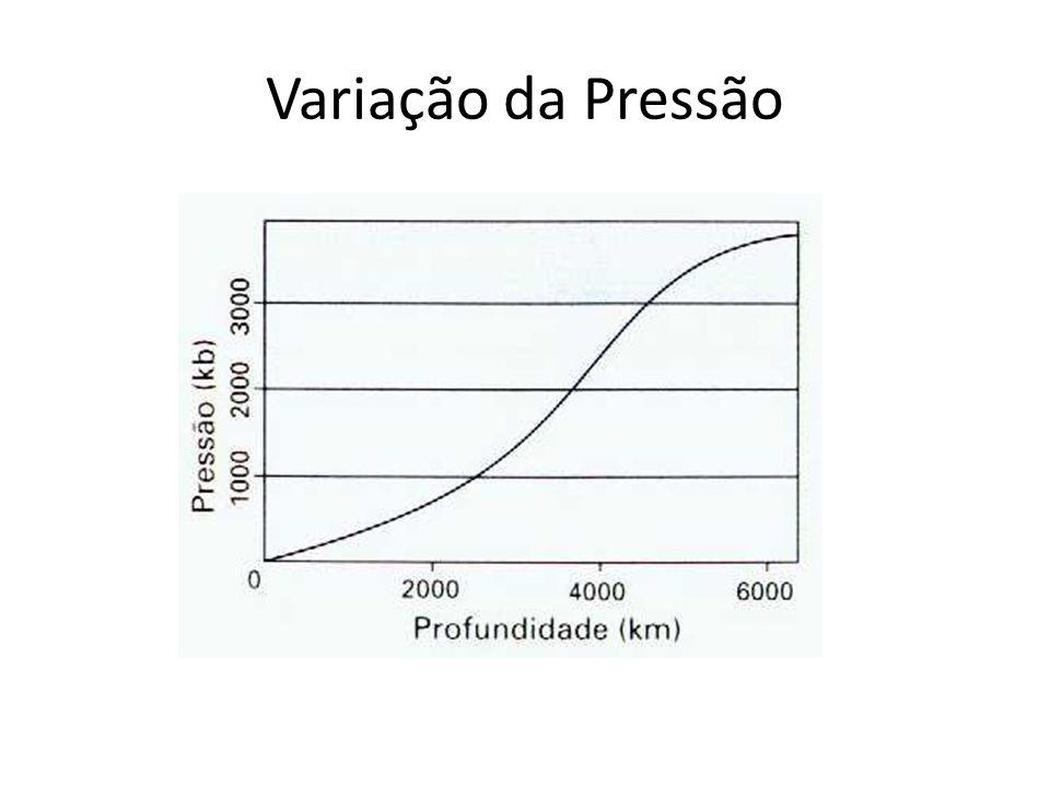 Variação da Pressão