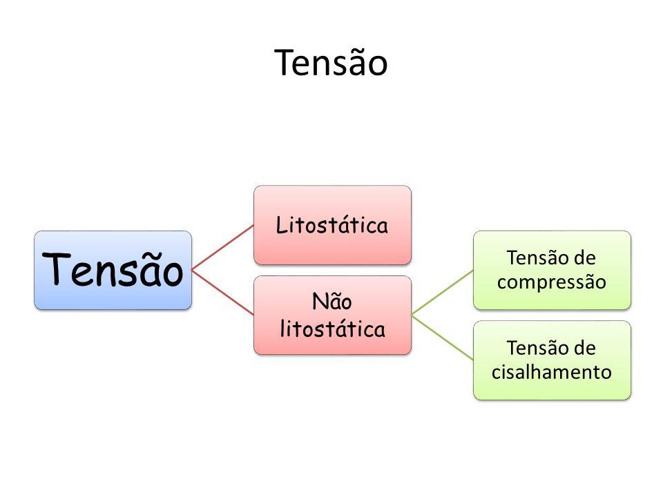 Tensão Litostática Não litostática Tensão de compressão Tensão de cisalhamento