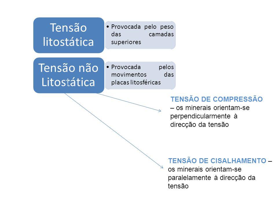 Provocada pelo peso das camadas superiores Tensão litostática Provocada pelos movimentos das placas litosféricas Tensão não Litostática TENSÃO DE COMP