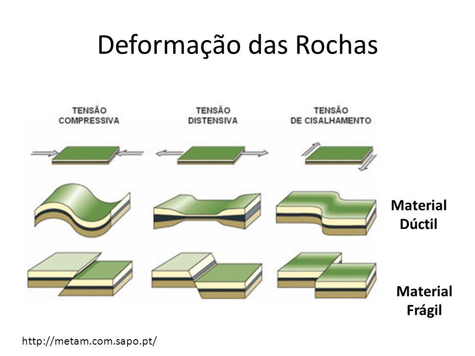 Deformação das Rochas Material Dúctil Material Frágil http://metam.com.sapo.pt/