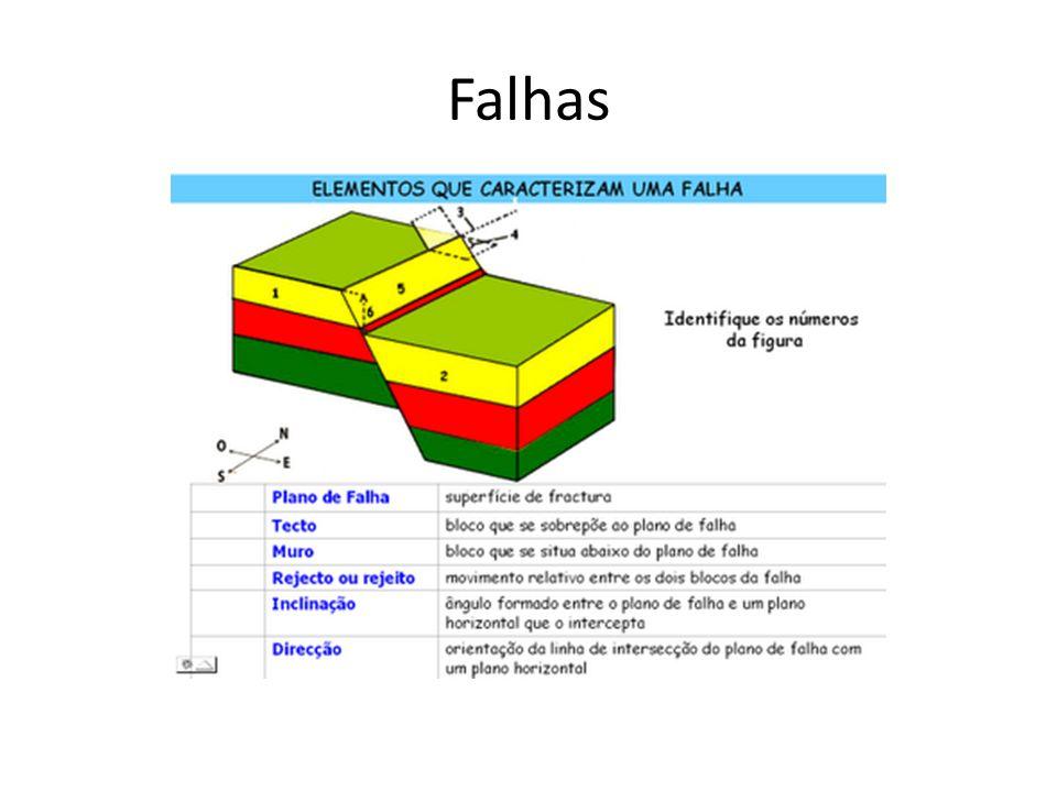 Tipos de Falhas http://anaedmundocvg.blogspot.com/2008/10/dobras-e- falhas.html