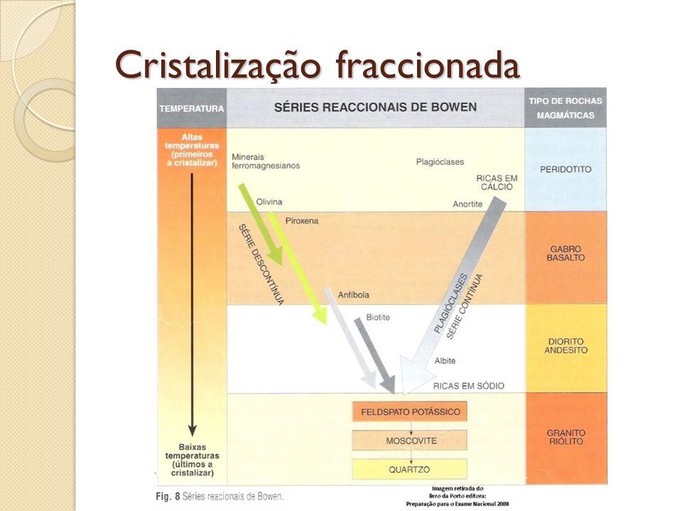 Diferenciação na câmara magmática Por densidade Assimilação Mistura de magmas