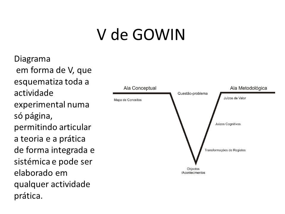 V de GOWIN Diagrama em forma de V, que esquematiza toda a actividade experimental numa só página, permitindo articular a teoria e a prática de forma i