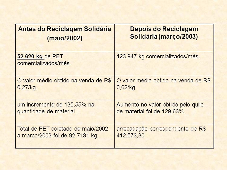 Depois do Reciclagem Solidária (março/2003) Antes do Reciclagem Solidária (maio/2002) Aumento no valor obtido pelo quilo de material foi de 129,63%.
