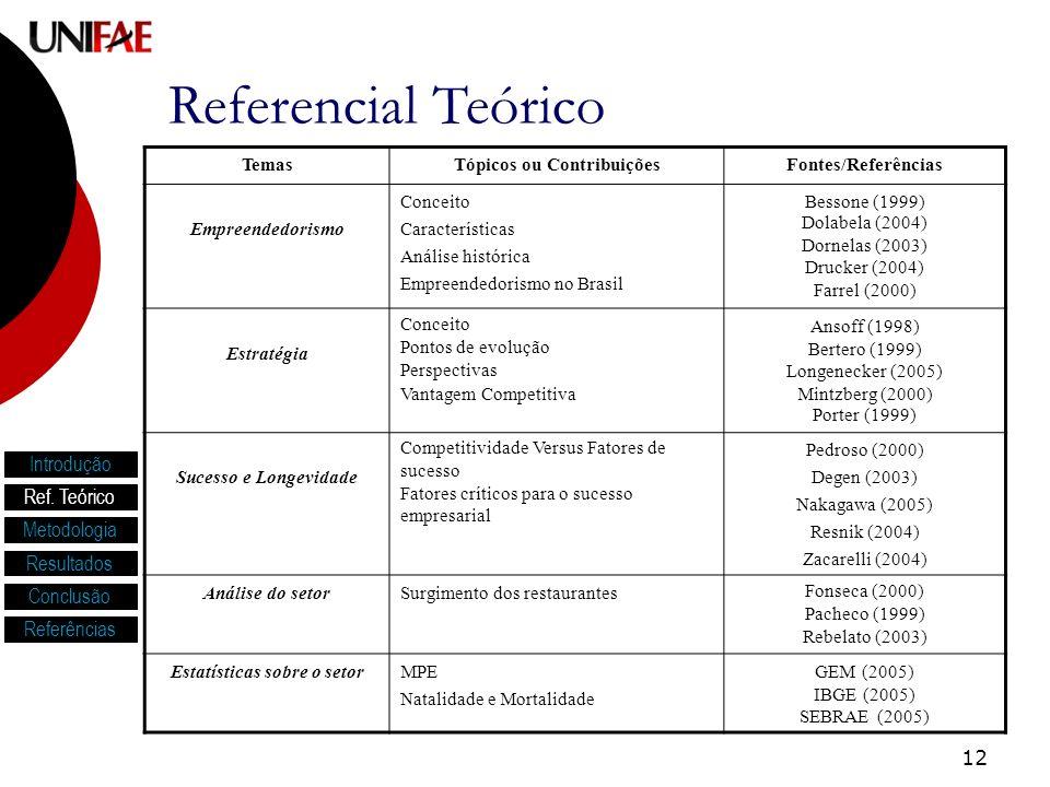 12 TemasTópicos ou ContribuiçõesFontes/Referências Empreendedorismo Conceito Características Análise histórica Empreendedorismo no Brasil Bessone (1999) Dolabela (2004) Dornelas (2003) Drucker (2004) Farrel (2000) Estratégia Conceito Pontos de evolução Perspectivas Vantagem Competitiva Ansoff (1998) Bertero (1999) Longenecker (2005) Mintzberg (2000) Porter (1999) Sucesso e Longevidade Competitividade Versus Fatores de sucesso Fatores críticos para o sucesso empresarial Pedroso (2000) Degen (2003) Nakagawa (2005) Resnik (2004) Zacarelli (2004) Análise do setorSurgimento dos restaurantesFonseca (2000) Pacheco (1999) Rebelato (2003) Estatísticas sobre o setorMPE Natalidade e Mortalidade GEM (2005) IBGE (2005) SEBRAE (2005) Referencial Teórico Introdução Ref.