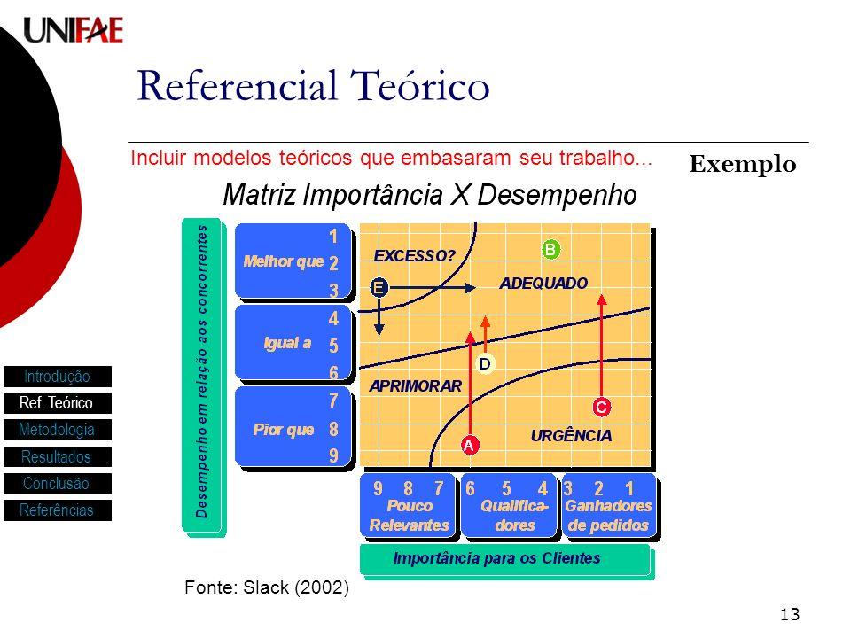 13 Referencial Teórico Introdução Ref. Teórico Metodologia Resultados Conclusão Referências Incluir modelos teóricos que embasaram seu trabalho... Exe