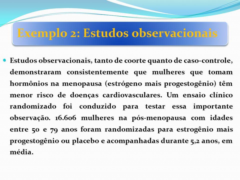 Exemplo 2: Estudos observacionais Estudos observacionais, tanto de coorte quanto de caso-controle, demonstraram consistentemente que mulheres que toma