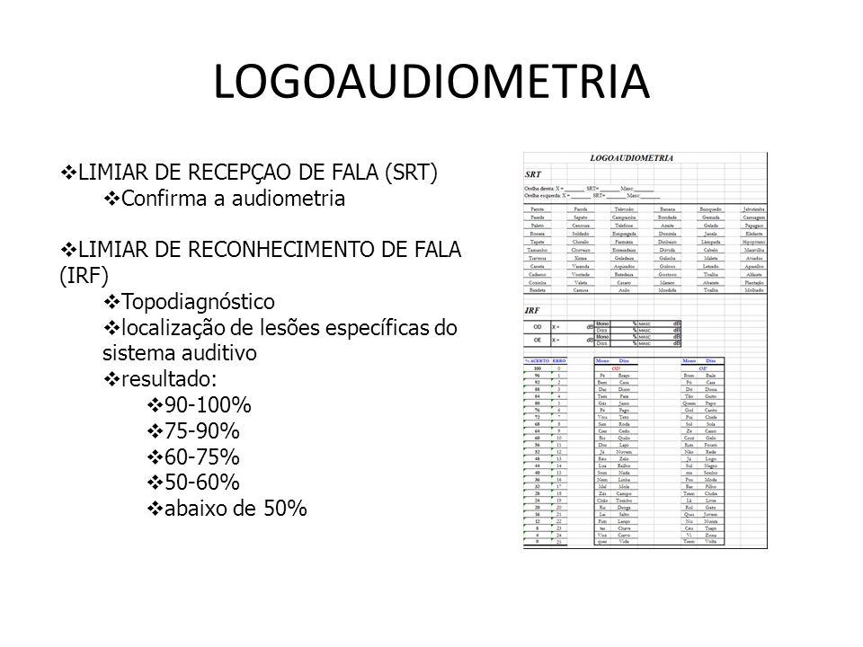 LOGOAUDIOMETRIA LIMIAR DE RECEPÇAO DE FALA (SRT) Confirma a audiometria LIMIAR DE RECONHECIMENTO DE FALA (IRF) Topodiagnóstico localização de lesões e