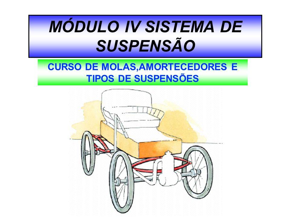 MÓDULO lV SISTEMA DE SUSPENSÃO CURSO DE MOLAS,AMORTECEDORES E TIPOS DE SUSPENSÕES