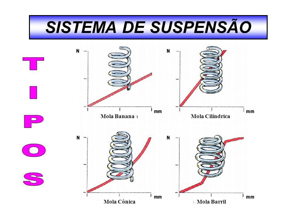 SISTEMA DE SUSPENSÃO Mola BananaMola Cilíndrica Mola CônicaMola Barril