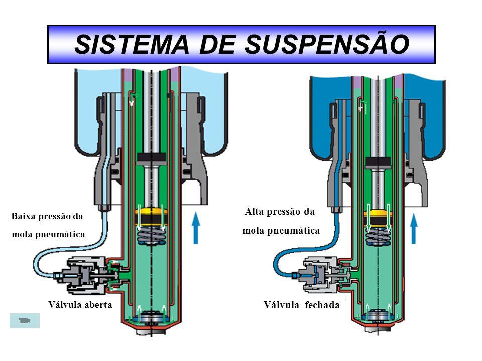 Baixa pressão da mola pneumática Válvula aberta Alta pressão da mola pneumática Válvula fechada