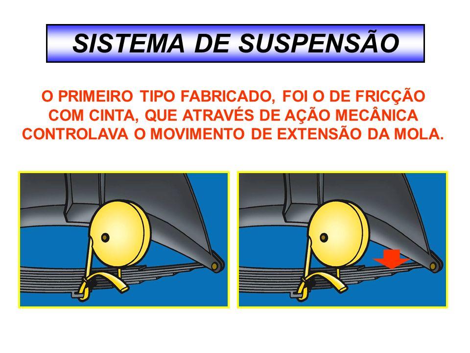 SISTEMA DE SUSPENSÃO O PRIMEIRO TIPO FABRICADO, FOI O DE FRICÇÃO COM CINTA, QUE ATRAVÉS DE AÇÃO MECÂNICA CONTROLAVA O MOVIMENTO DE EXTENSÃO DA MOLA.