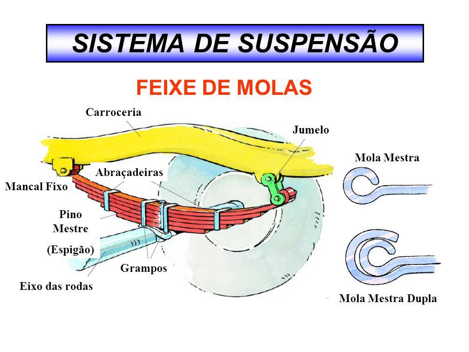 Carroceria Eixo das rodas Jumelo Abraçadeiras Pino Mestre (Espigão) Grampos Mancal Fixo Mola Mestra Mola Mestra Dupla FEIXE DE MOLAS