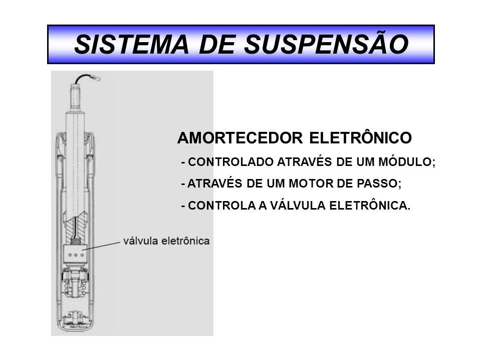 SISTEMA DE SUSPENSÃO AMORTECEDOR ELETRÔNICO - CONTROLADO ATRAVÉS DE UM MÓDULO; - ATRAVÉS DE UM MOTOR DE PASSO; - CONTROLA A VÁLVULA ELETRÔNICA.