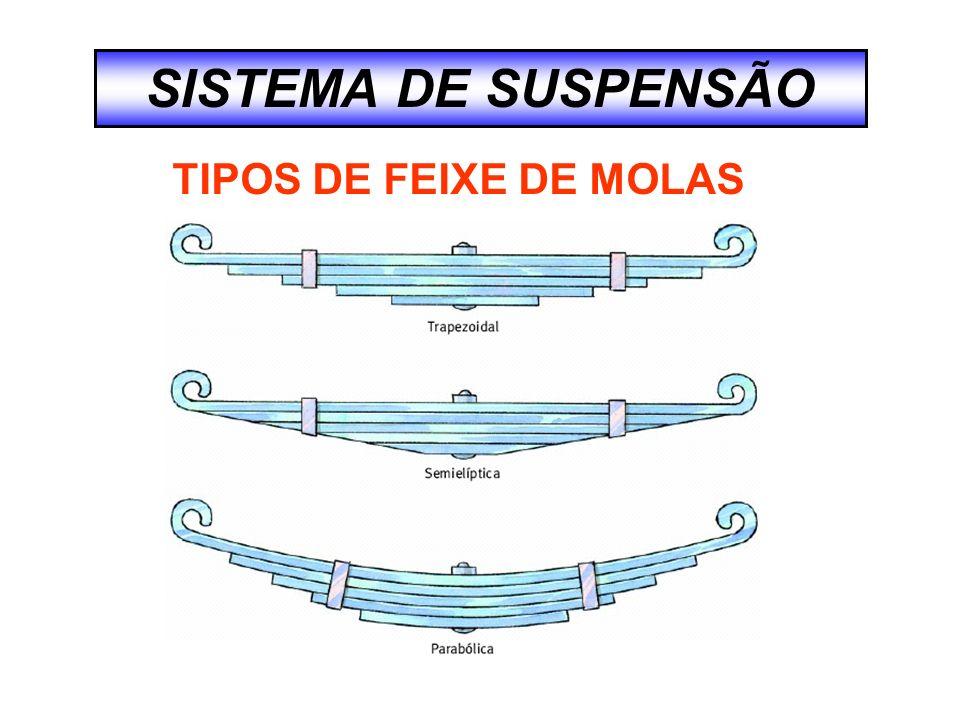 SISTEMA DE SUSPENSÃO TIPOS DE FEIXE DE MOLAS