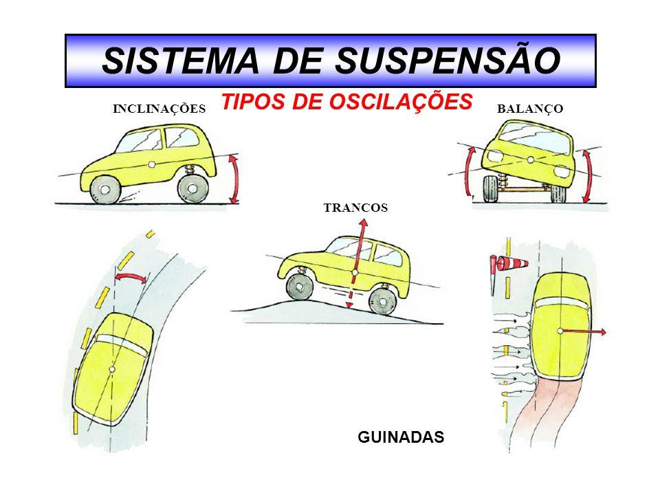 SISTEMA DE SUSPENSÃO INCLINAÇÕESBALANÇO TRANCOS TIPOS DE OSCILAÇÕES GUINADAS