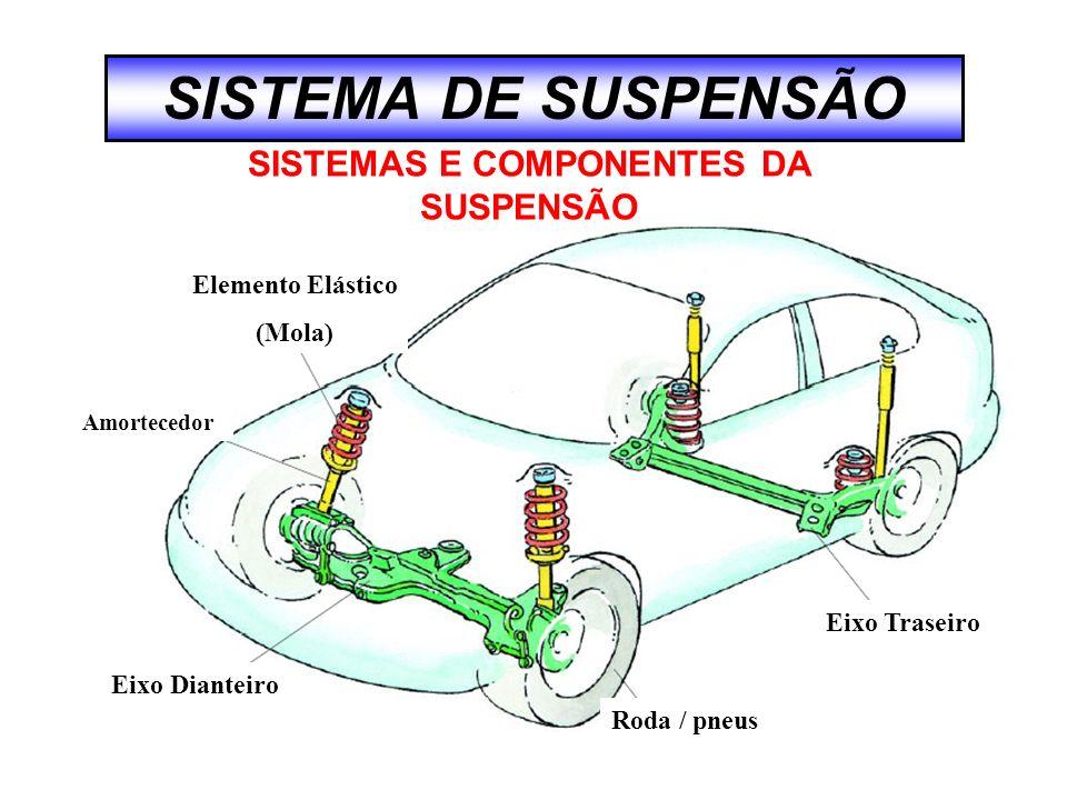 Eixo Traseiro Roda / pneus Eixo Dianteiro Elemento Elástico (Mola) Amortecedor SISTEMA DE SUSPENSÃO SISTEMAS E COMPONENTES DA SUSPENSÃO