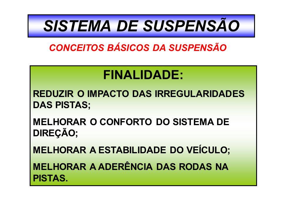 SISTEMA DE SUSPENSÃO OS EIXOS ERAM LIGADOS DIRETAMENTE À CARROCERIA.