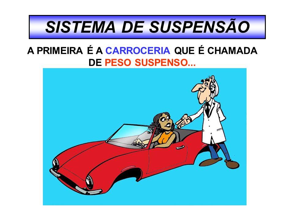 SISTEMA DE SUSPENSÃO A SEGUNDA É COMPOSTA PELAS MOLAS, AMORTECEDORES, EIXOS, SUPORTES, ETC...