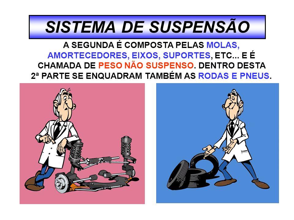 SISTEMA DE SUSPENSÃO POR ESSE MOTIVO, A SUSPENSÃO É MACIA, MAS PRODUZ MAIOR AMPLITUDE DE OSCILAÇÕES.