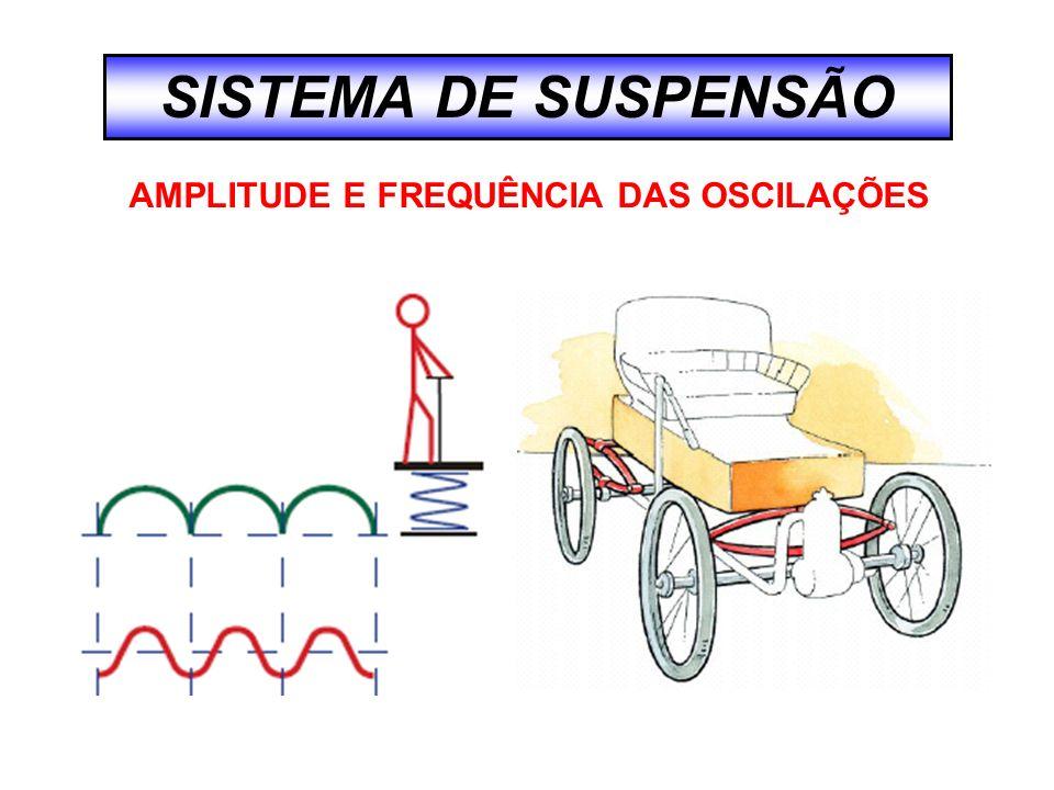 SISTEMA DE SUSPENSÃO AMPLITUDE E FREQUÊNCIA DAS OSCILAÇÕES