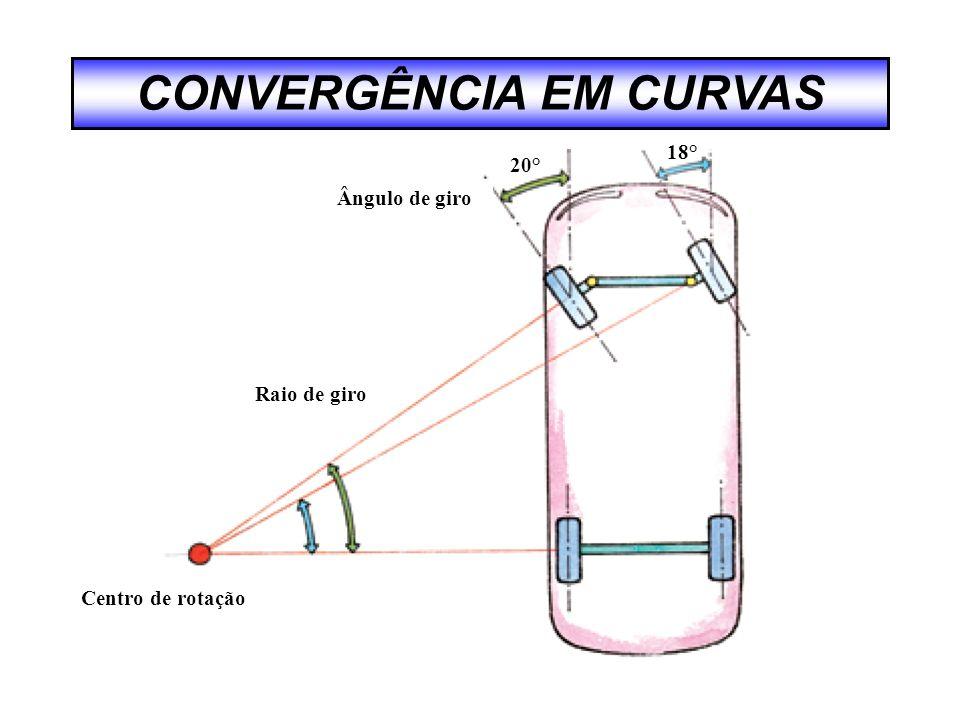 Ângulo de giro Raio de giro Centro de rotação 20° 18°