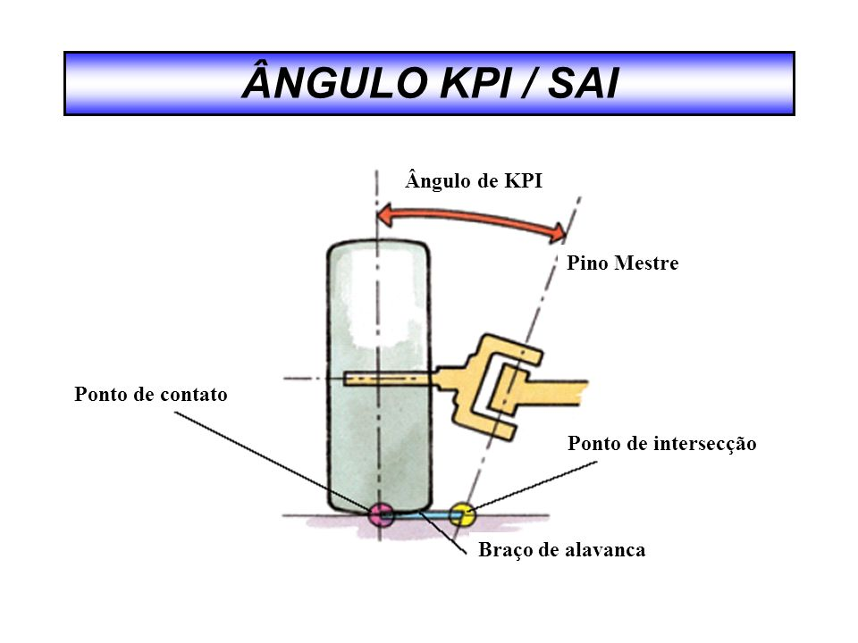 Ângulo de KPI Pino Mestre Ponto de intersecção Braço de alavanca Ponto de contato