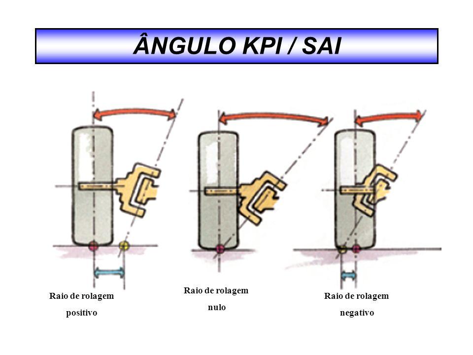 ÂNGULO KPI / SAI Raio de rolagem positivo Raio de rolagem nulo Raio de rolagem negativo