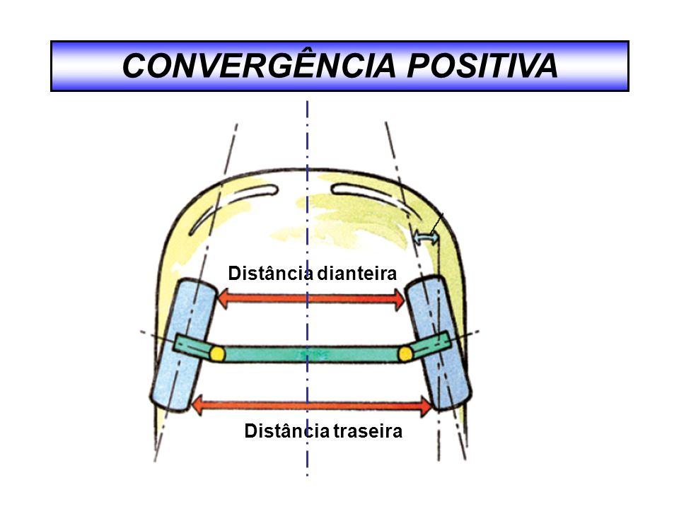 RAIO DE ROLAGEM Ponto de Intersecção Raio de rolagem positivo Raio de rolagem negativo Ponto de Intersecção
