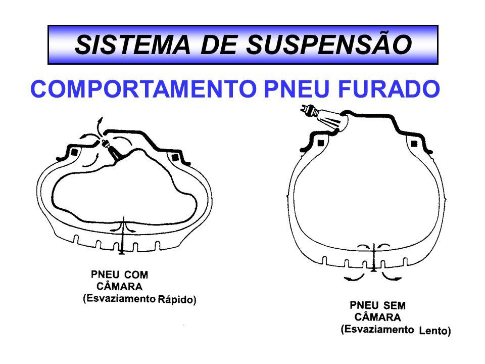 SISTEMA DE SUSPENSÃO COMPORTAMENTO PNEU FURADO