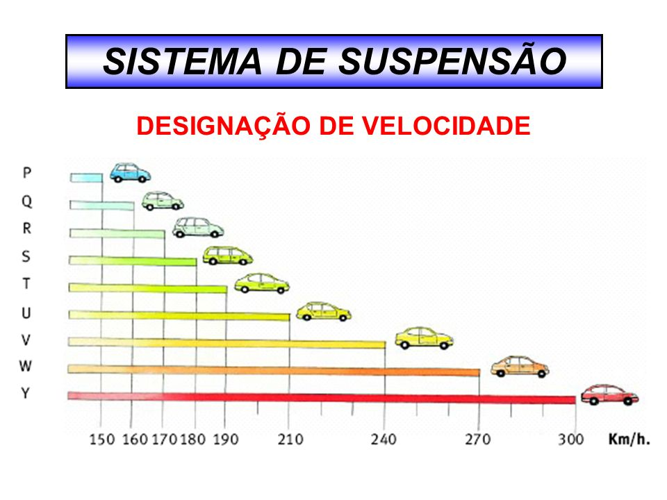 SISTEMA DE SUSPENSÃO DESIGNAÇÃO DE VELOCIDADE