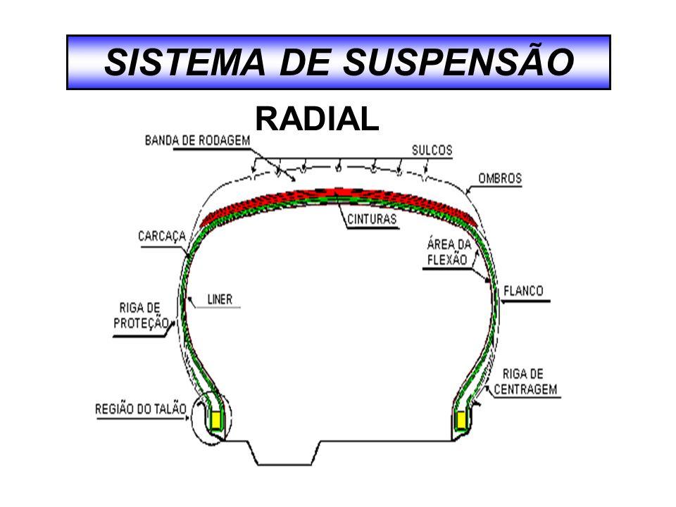 SISTEMA DE SUSPENSÃO Banda de rodagem Talão Carcaça Flanco CONVENCIONAL / DIAGONAL