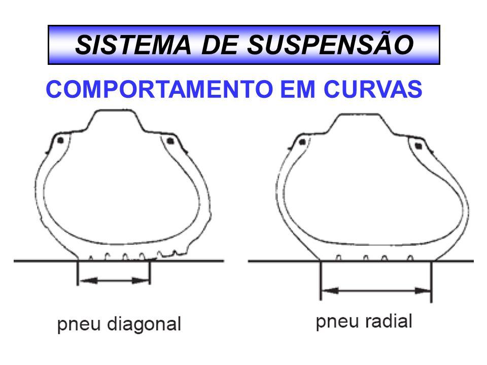 SISTEMA DE SUSPENSÃO CARACTERISTICA PNEU RADIAL